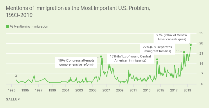 What is the most important problem in the U.S.? Poll again confirms immigration